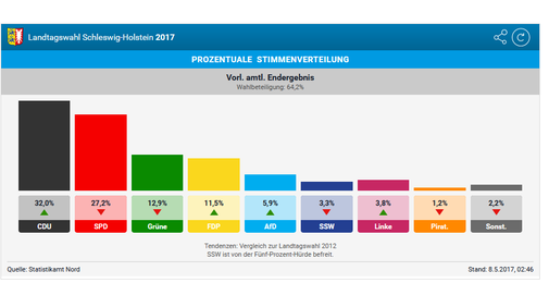 Name:  Alle-Ergebnisse-So-hat-Schleswig-Holstein-gewaehlt_pdaArticleWide.png Hits: 149 Größe:  36,6 KB