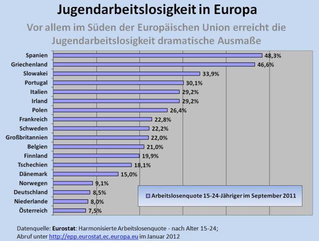 Name:  3-4_jugendarbeitslosigkeit_in_eu.jpg Hits: 129 Größe:  61,4 KB